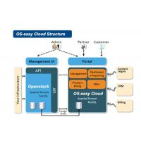 Quality PaaS Model Cloud Computing Healthcare Install In-house Hardware And Software for sale