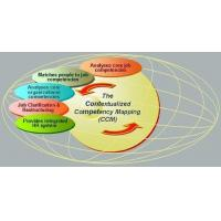 The Contextualized Competency Mapping - CCM